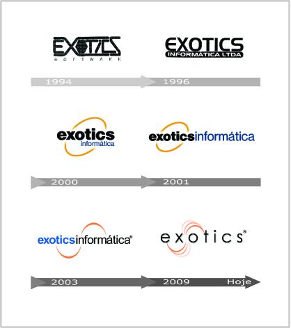 Evolução do Logotipo