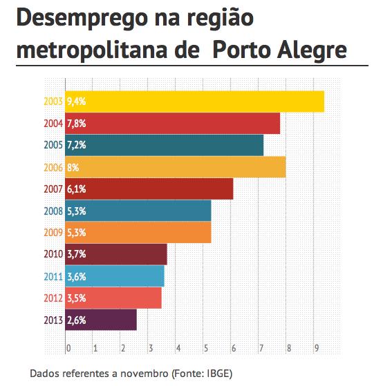 Desemprego Região Metropolitana